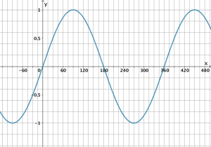 5 3 The Range of a Sinusoidal Function